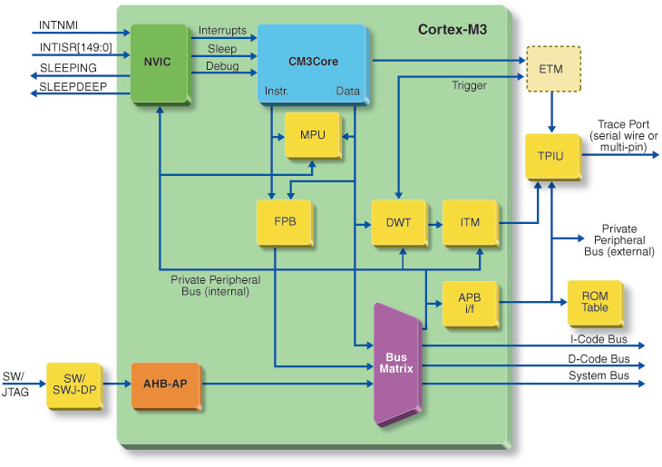 Actel SmartFusion (Cortex M3) Block Diagram