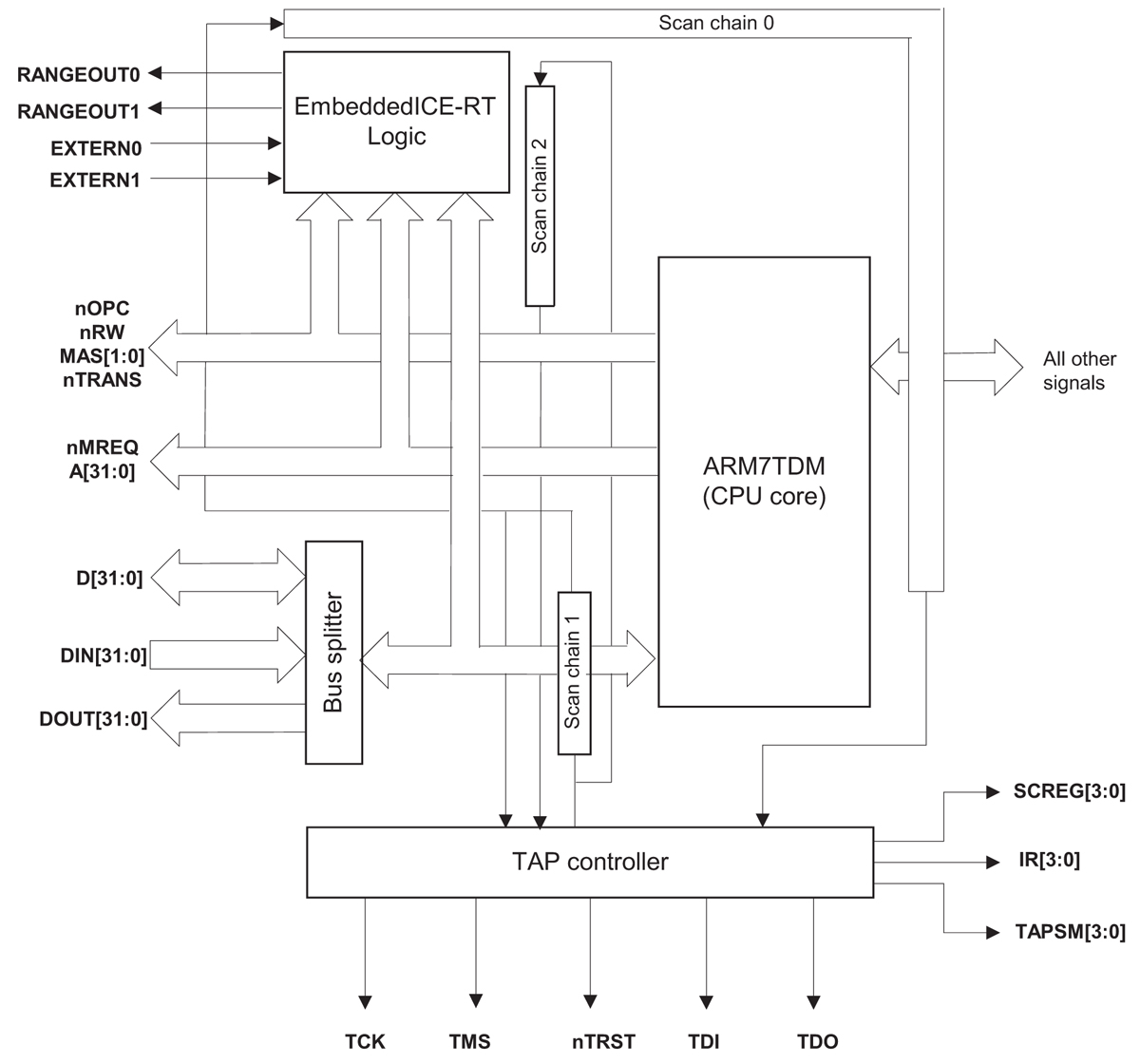 ARM ARM7TDMI/ARM7TDMI S Block Diagram