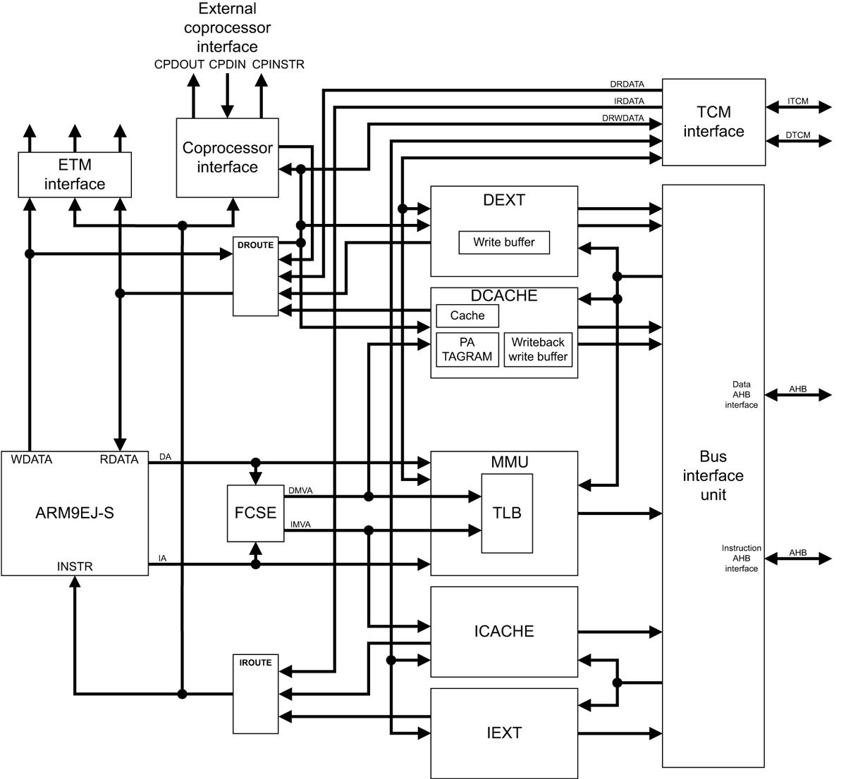 ARM ARM926EJ-S Block Diagram