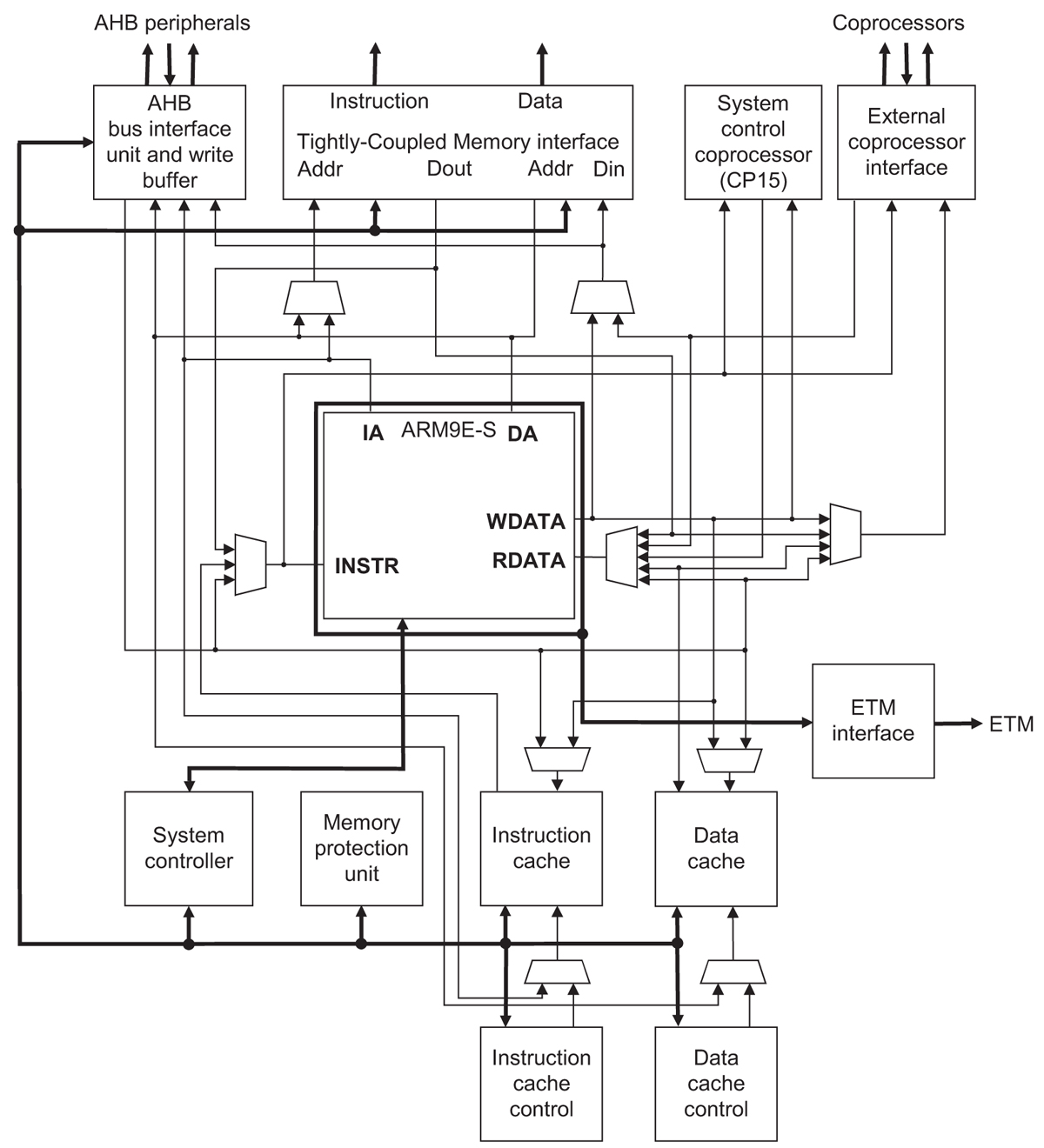 Block Diagram Of Arm 9. user manual for arm9 stick board. embedded insights  embedded processing directory arm. new zilog arm9 microcontroller product  line. arm cortex cpu in stm32 microcontroller block diagram 9.