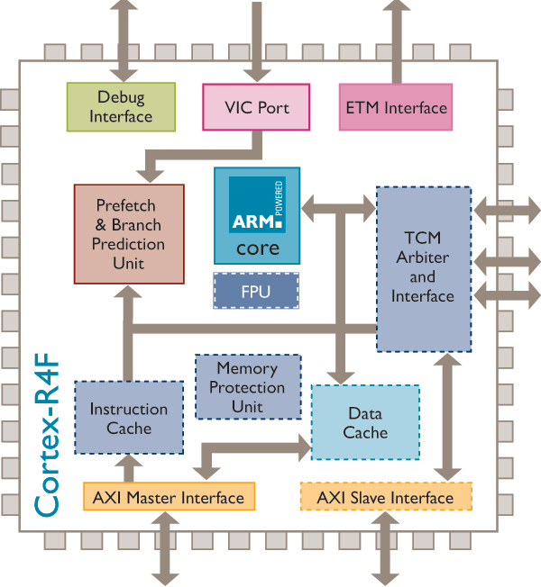 Ordinaire ARM Cortex R4(F) Block Diagram
