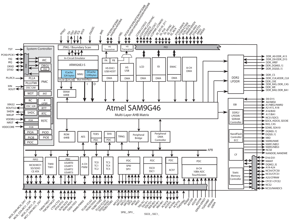 embedded insights - embedded processing directory