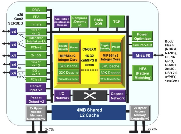 Embedded Insights Embedded Processing Directory Cavium
