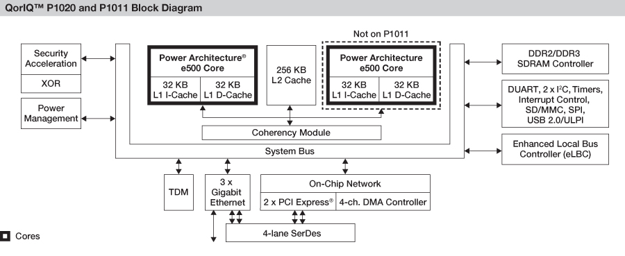 ... - Embedded Processing Directory - Freescale Semiconductor QorIQ P1