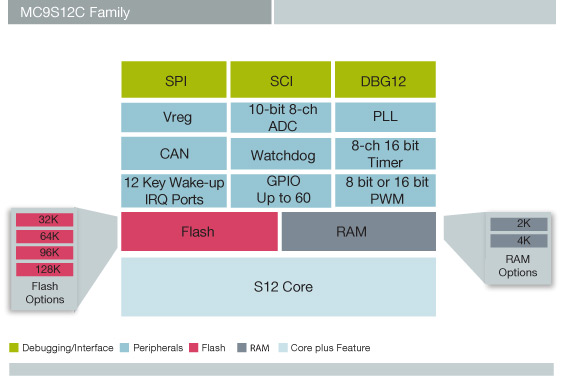 Embedded Insights - Embedded Processing Directory - Freescale ...