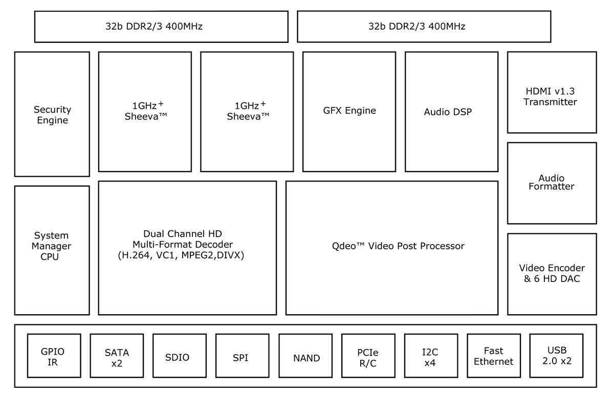 Embedded Insights Processing Directory Marvell H 264 Decoder Block Diagram Technology Group Armada 1000