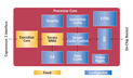 MIPS Technologies 4KSD Block Diagram
